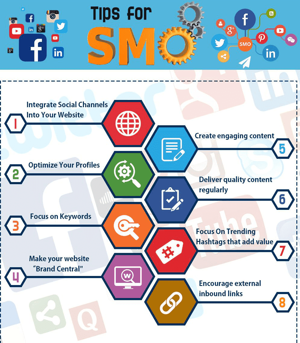 Social Media Optimization (SMO) & Social Media Marketing