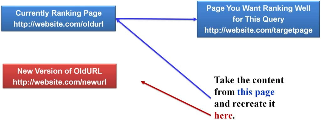 ranking page redirect